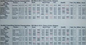 Scottish Districts 2012 Part 2