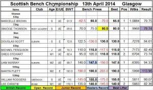 Scottish Bench Press Results 2014