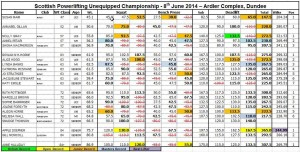 2014 Scottish Unequipped Women's Results